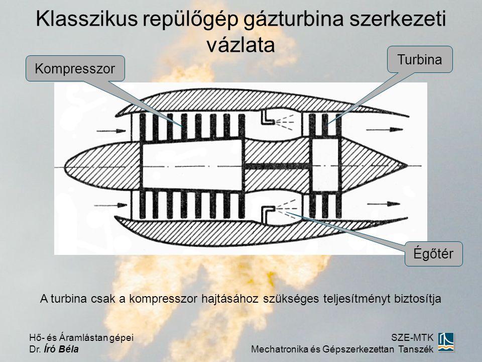 Klasszikus repülőgép gázturbina szerkezeti vázlata Hő- és Áramlástan gépei Dr.