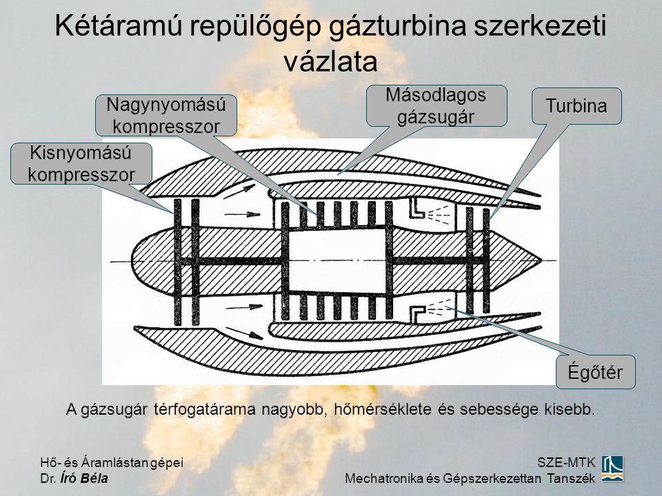 Kétáramú repülőgép gázturbina szerkezeti vázlata Hő- és Áramlástan gépei Dr.