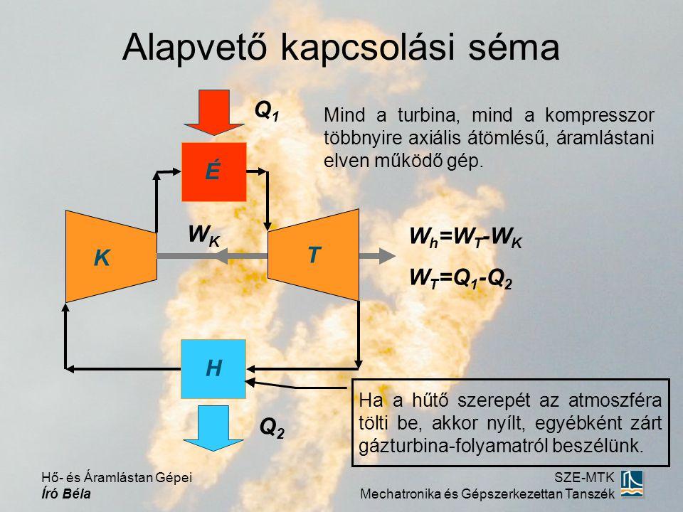 Alapvető kapcsolási séma K T É H WKWK W h =W T -W K W T =Q 1 -Q 2 Q1Q1 Q2Q2 Ha a hűtő szerepét az atmoszféra tölti be, akkor nyílt, egyébként zárt gázturbina-folyamatról beszélünk.