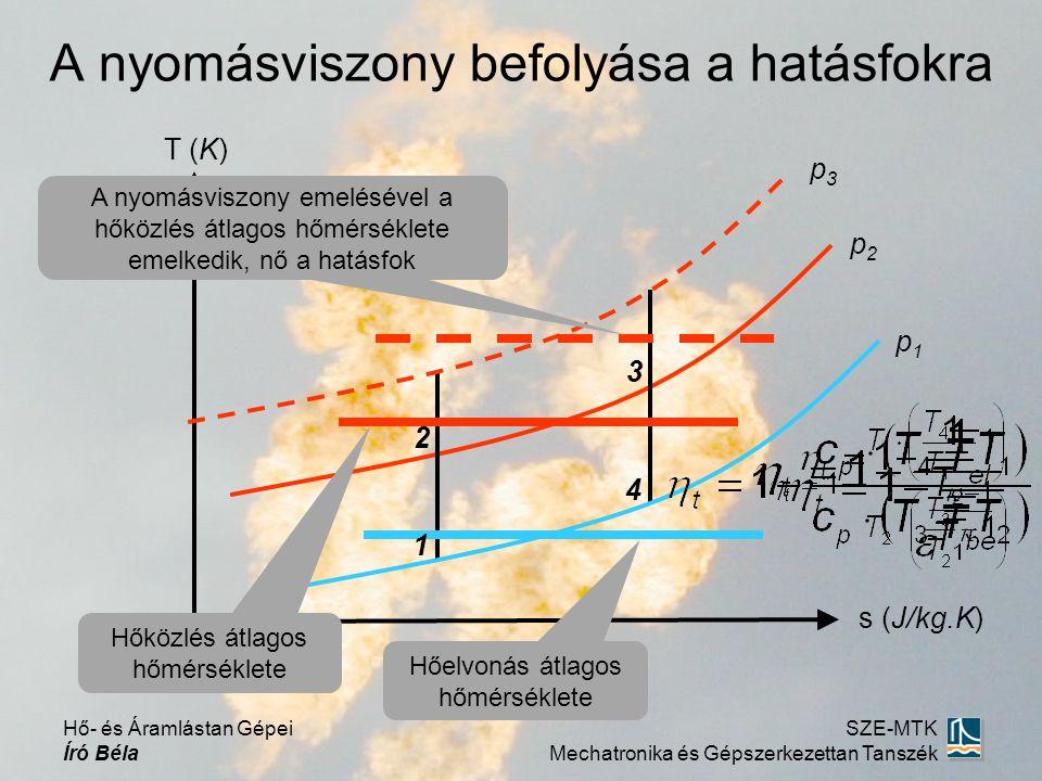 A nyomásviszony befolyása a hatásfokra s (J/kg.K) T (K) Hőelvonás átlagos hőmérséklete Hőközlés átlagos hőmérséklete p1p1 p2p2 p3p3 A nyomásviszony emelésével a hőközlés átlagos hőmérséklete emelkedik, nő a hatásfok 1 4 3 2 Hő- és Áramlástan Gépei Író Béla SZE-MTK Mechatronika és Gépszerkezettan Tanszék