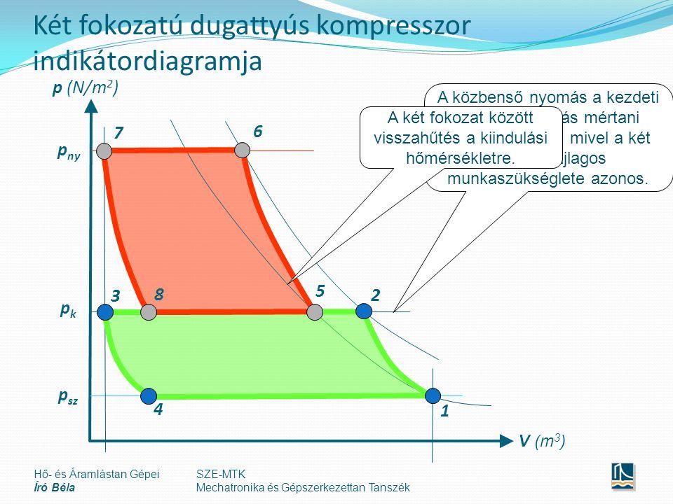 Két fokozatú dugattyús kompresszor indikátordiagramja V (m 3 ) p (N/m 2 ) p sz p ny pkpk 1 2 5 6 3 4 7 8 A közbenső nyomás a kezdeti és a végnyomás mértani középarányosa, mivel a két fokozat fajlagos munkaszükséglete azonos.