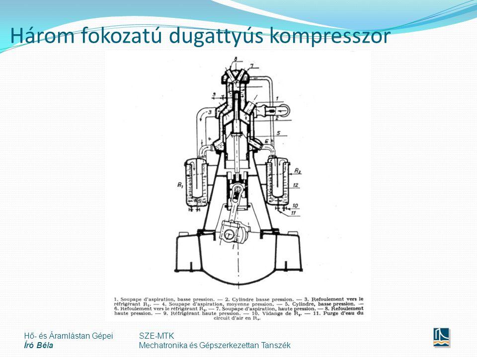 Három fokozatú dugattyús kompresszor Hő- és Áramlástan Gépei Író Béla SZE-MTK Mechatronika és Gépszerkezettan Tanszék