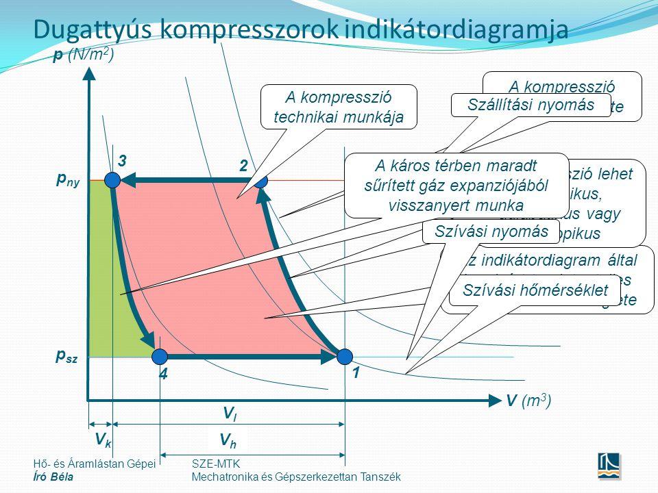 SZE-MTK Mechatronika és Gépszerkezettan Tanszék Dugattyús kompresszorok indikátordiagramja V (m 3 ) p (N/m 2 ) 1 2 3 4 p sz p ny VlVl VkVk VhVh A kompresszió véghőmérséklete A kompresszió technikai munkája Az indikátordiagram által körülzárt terület a teljes ciklus munkaszükséglete Hő- és Áramlástan Gépei Író Béla Szállítási nyomás A kompresszió lehet izotermikus, adiabatikus vagy politropikus Szívási hőmérséklet Szívási nyomás A káros térben maradt sűrített gáz expanziójából visszanyert munka