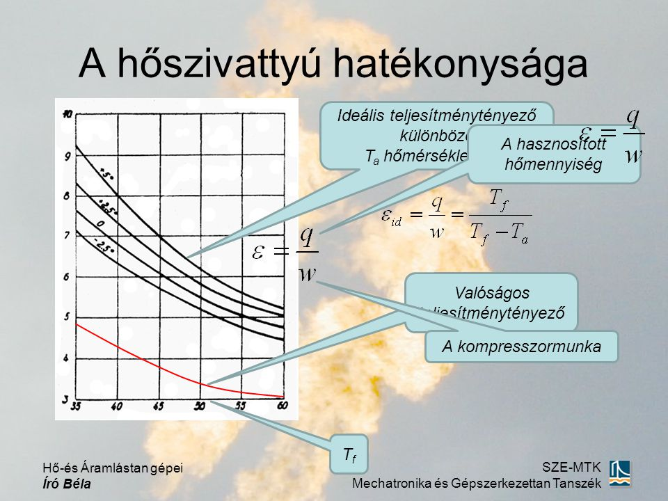 Hő-és Áramlástan gépei Író Béla SZE-MTK Mechatronika és Gépszerkezettan Tanszék A hőszivattyú hatékonysága Ideális teljesítménytényező különböző T a h