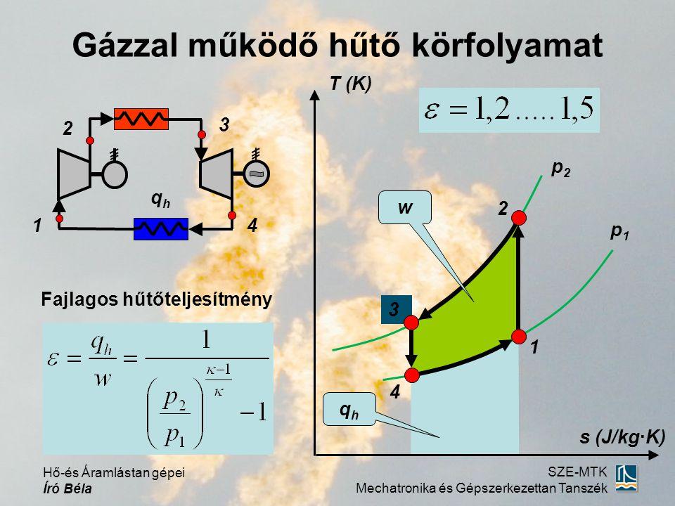 Hő-és Áramlástan gépei Író Béla SZE-MTK Mechatronika és Gépszerkezettan Tanszék 3 Gázzal működő hűtő körfolyamat s (J/kg·K) T (K) 1 4 2 1 2 4 3 p1p1 p