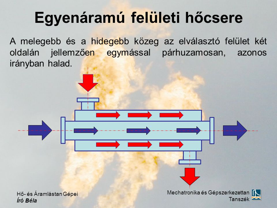 Egyenáramú felületi hőcsere A melegebb és a hidegebb közeg az elválasztó felület két oldalán jellemzően egymással párhuzamosan, azonos irányban halad.