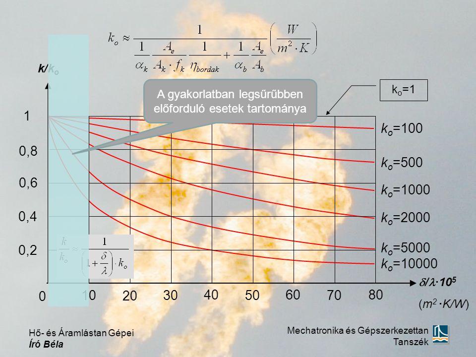  / ·10 5 (m 2 ·K/W) k/k o 80 70 60 50 40 30 20 10 0,2 0,4 0,6 0,8 1 0 k o =1 k o =100 k o =1000 k o =500 k o =2000 k o =5000 k o =10000 Mechatronika