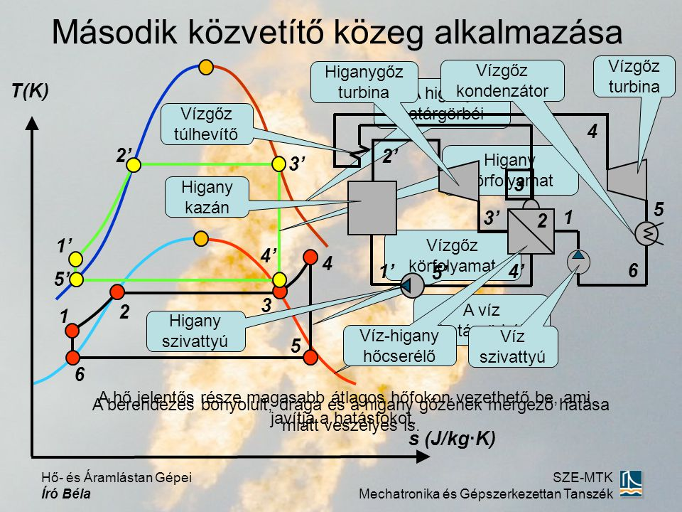 Második közvetítő közeg alkalmazása T(K) s (J/kg·K) 1 2 3 4 5 6 2' 3' 5' 4' 1' Vízgőz körfolyamat A higany határgörbéi A víz határgörbéi Higany körfol
