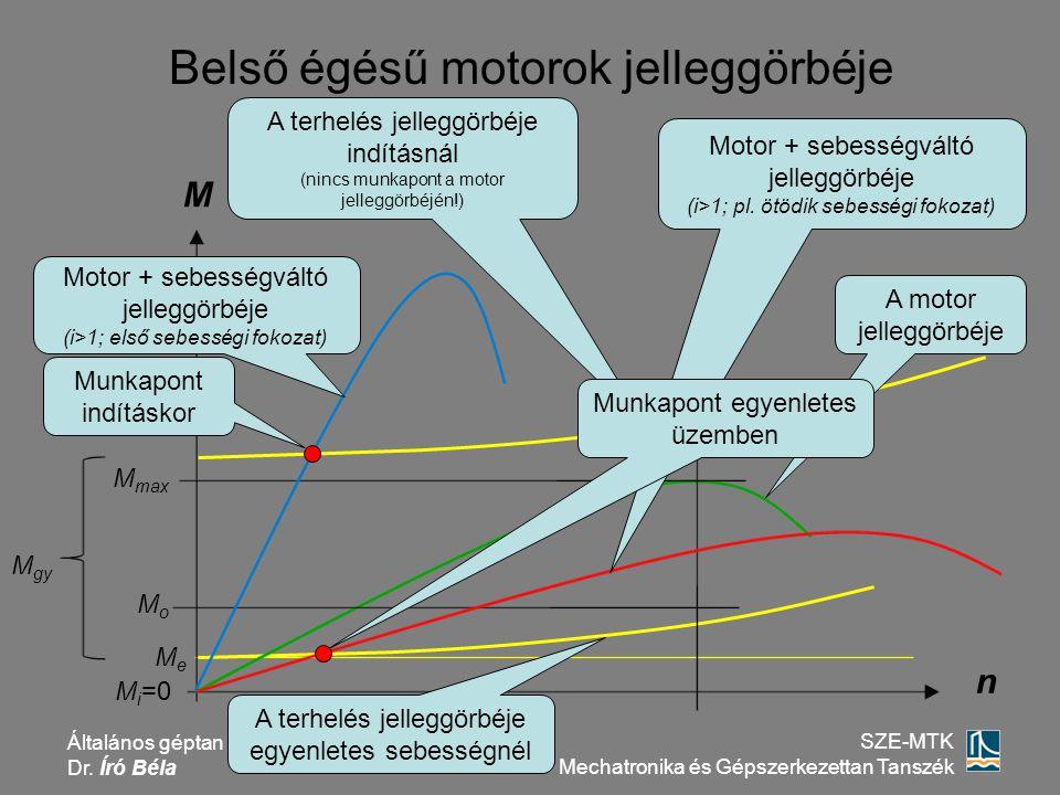 Általános géptan Dr. Író Béla SZE-MTK Mechatronika és Gépszerkezettan Tanszék A terhelés jelleggörbéje indításnál (nincs munkapont a motor jelleggörbé