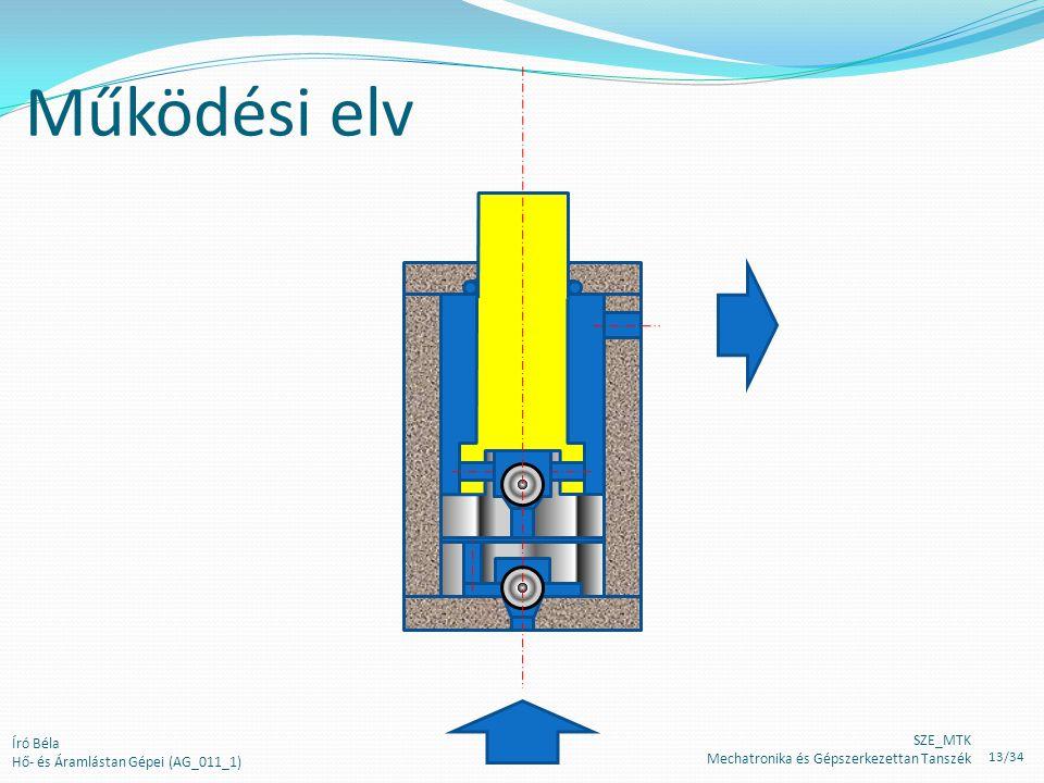 Működési elv Író Béla Hő- és Áramlástan Gépei (AG_011_1) SZE_MTK Mechatronika és Gépszerkezettan Tanszék 13/34