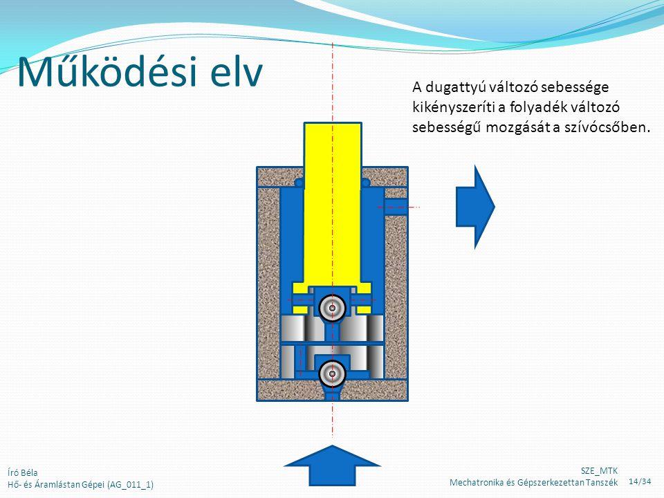 Működési elv A dugattyú változó sebessége kikényszeríti a folyadék változó sebességű mozgását a szívócsőben.