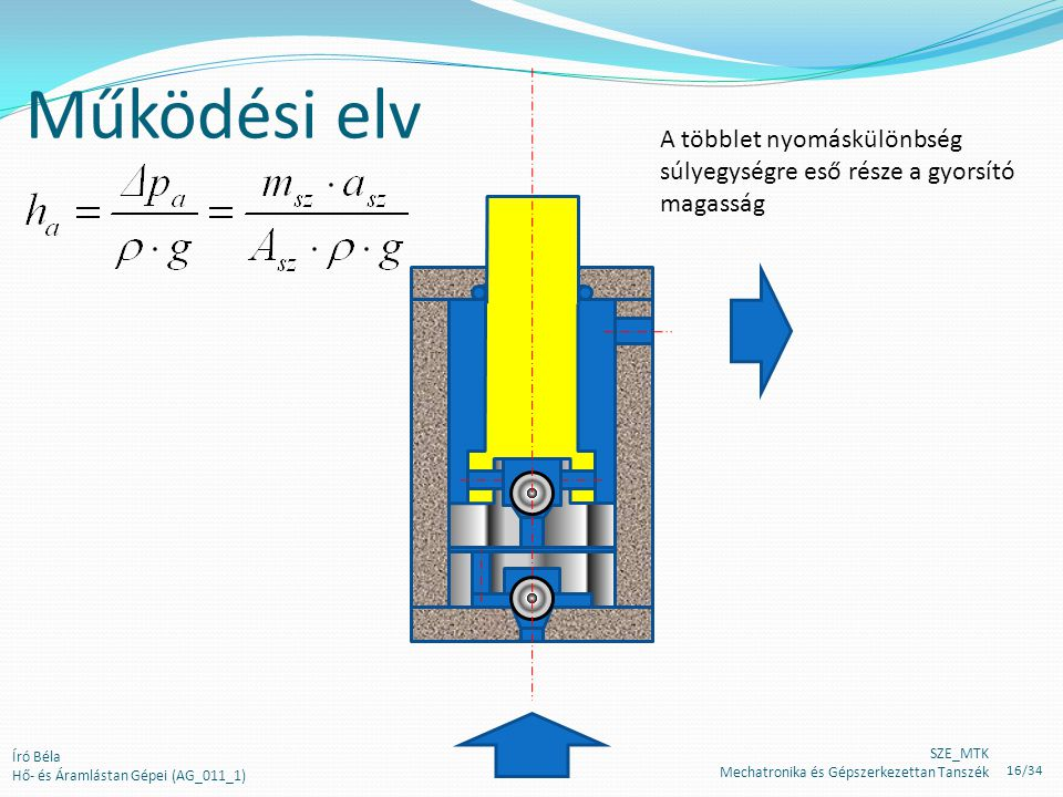 Működési elv A többlet nyomáskülönbség súlyegységre eső része a gyorsító magasság Író Béla Hő- és Áramlástan Gépei (AG_011_1) SZE_MTK Mechatronika és Gépszerkezettan Tanszék 16/34