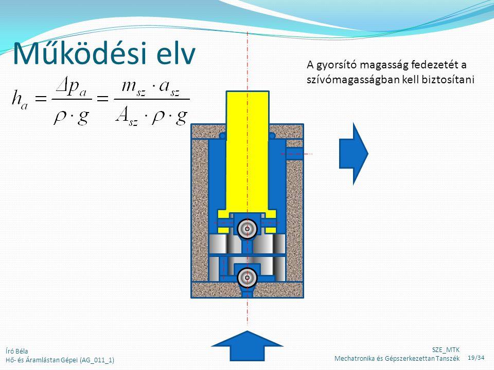 Működési elv A gyorsító magasság fedezetét a szívómagasságban kell biztosítani Író Béla Hő- és Áramlástan Gépei (AG_011_1) SZE_MTK Mechatronika és Gépszerkezettan Tanszék 19/34