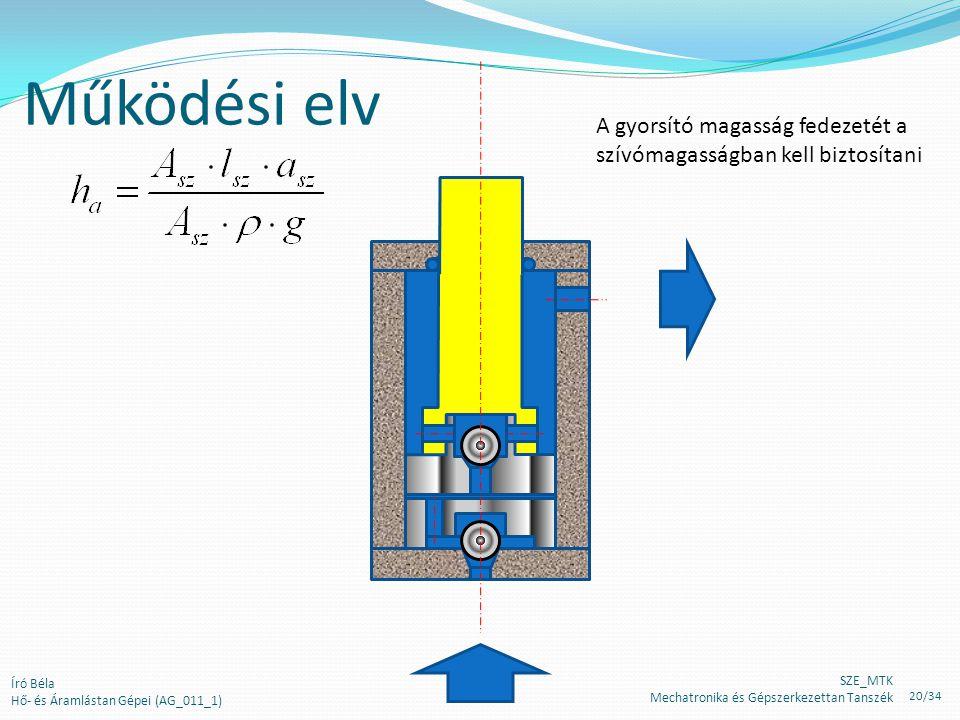 Működési elv A gyorsító magasság fedezetét a szívómagasságban kell biztosítani Író Béla Hő- és Áramlástan Gépei (AG_011_1) SZE_MTK Mechatronika és Gépszerkezettan Tanszék 20/34