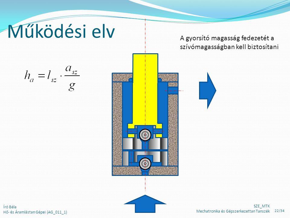 Működési elv A gyorsító magasság fedezetét a szívómagasságban kell biztosítani Író Béla Hő- és Áramlástan Gépei (AG_011_1) SZE_MTK Mechatronika és Gépszerkezettan Tanszék 22/34
