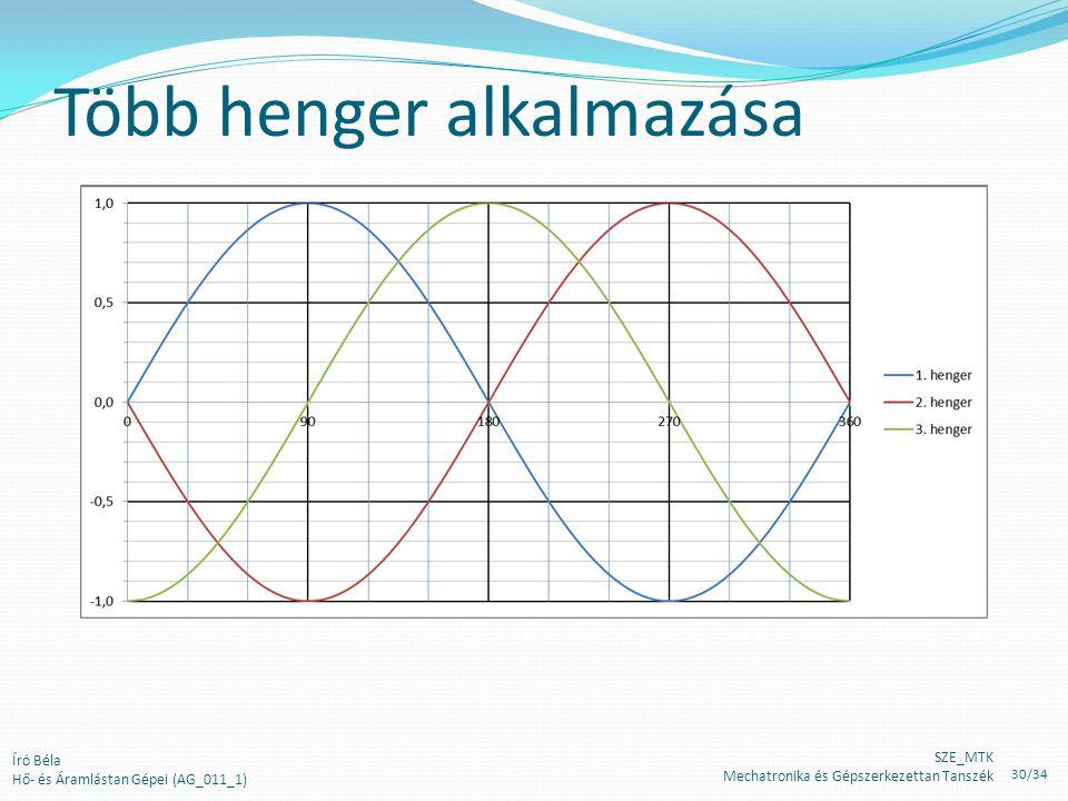 Író Béla Hő- és Áramlástan Gépei (AG_011_1) Több henger alkalmazása SZE_MTK Mechatronika és Gépszerkezettan Tanszék 30/34