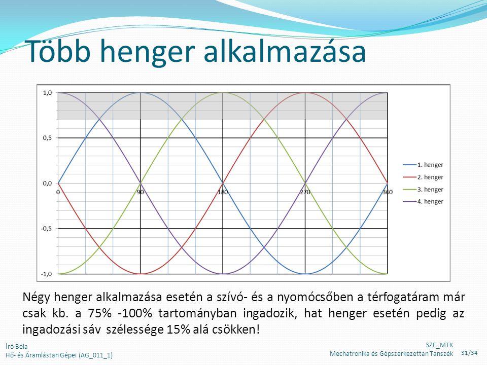 Író Béla Hő- és Áramlástan Gépei (AG_011_1) Több henger alkalmazása SZE_MTK Mechatronika és Gépszerkezettan Tanszék Négy henger alkalmazása esetén a szívó- és a nyomócsőben a térfogatáram már csak kb.