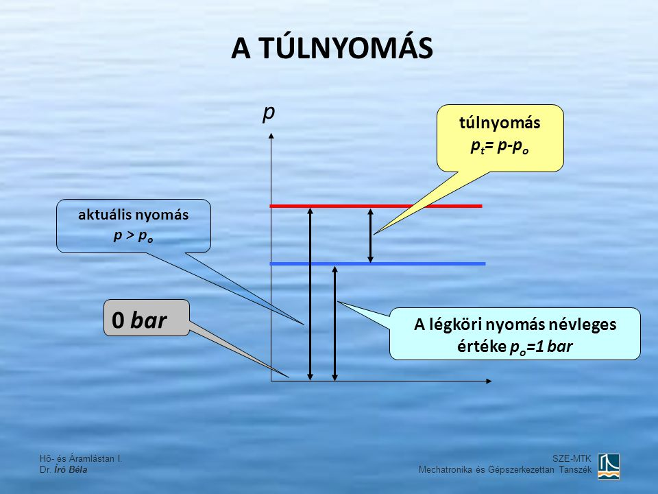 A TÚLNYOMÁS A légköri nyomás névleges értéke p o =1 bar aktuális nyomás p > p o túlnyomás p t = p-p o 0 bar p SZE-MTK Mechatronika és Gépszerkezettan