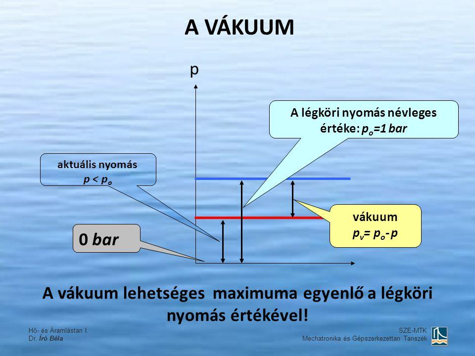 A VÁKUUM aktuális nyomás p < p o vákuum p v = p o - p 0 bar p A légköri nyomás névleges értéke: p o =1 bar SZE-MTK Mechatronika és Gépszerkezettan Tan