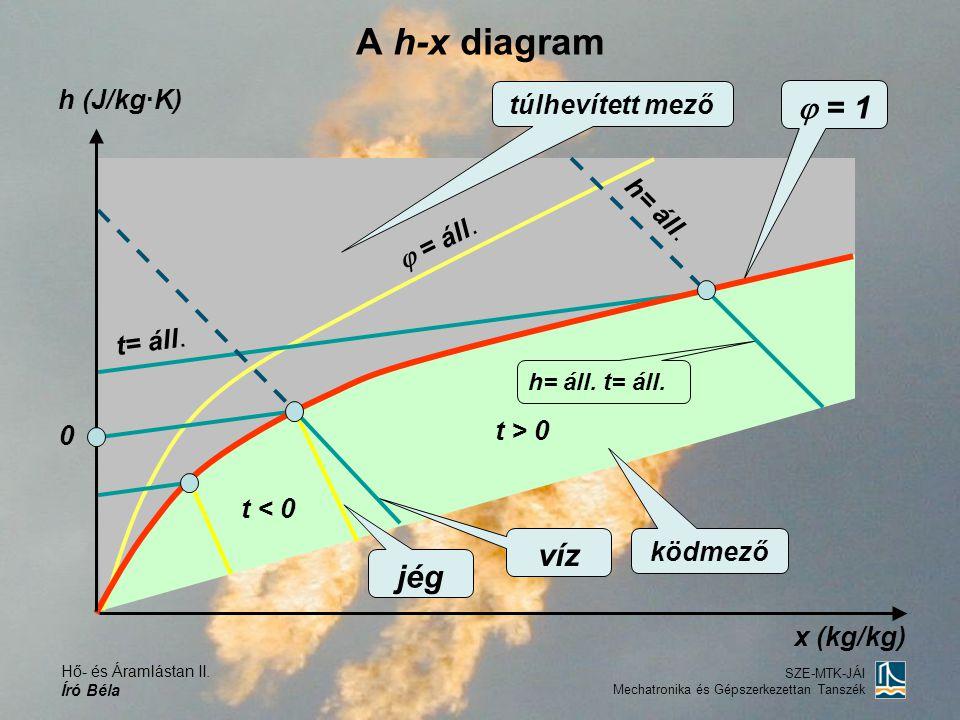 Hő- és Áramlástan II. Író Béla SZE-MTK-JÁI Mechatronika és Gépszerkezettan Tanszék A h-x diagram h (J/kg·K) 0  = 1  = áll. h= áll. t > 0 t < 0 h= ál
