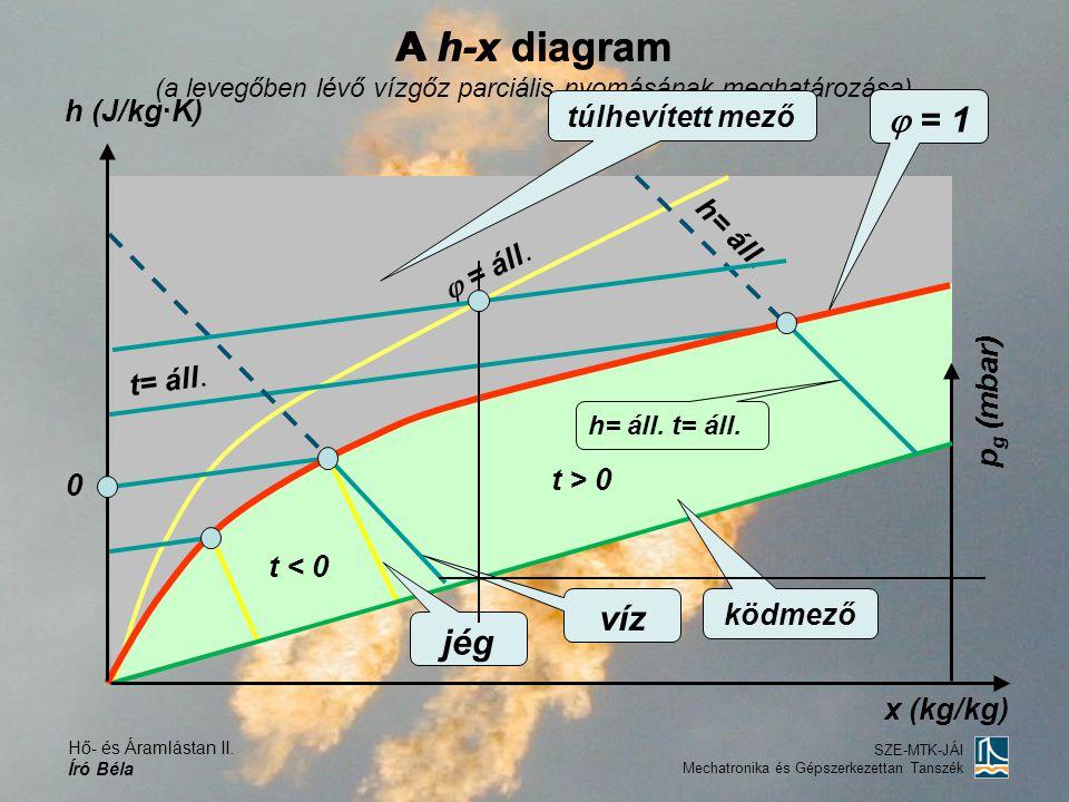 Hő- és Áramlástan II. Író Béla SZE-MTK-JÁI Mechatronika és Gépszerkezettan Tanszék A h-x diagram (a levegőben lévő vízgőz parciális nyomásának meghatá