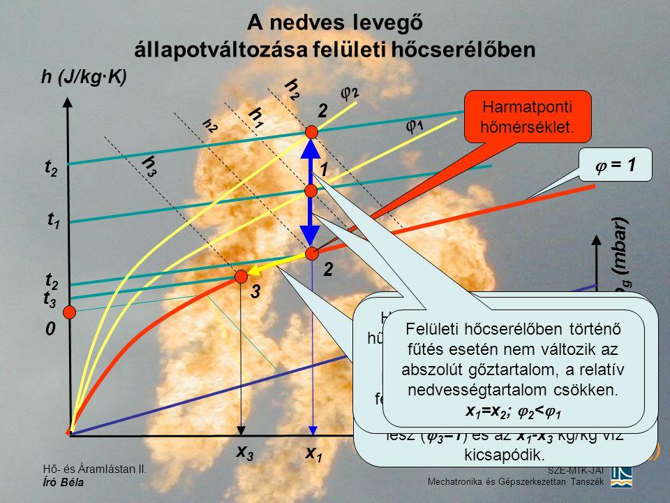 Hő- és Áramlástan II. Író Béla SZE-MTK-JÁI Mechatronika és Gépszerkezettan Tanszék A nedves levegő állapotváltozása felületi hőcserélőben h (J/kg·K) 0
