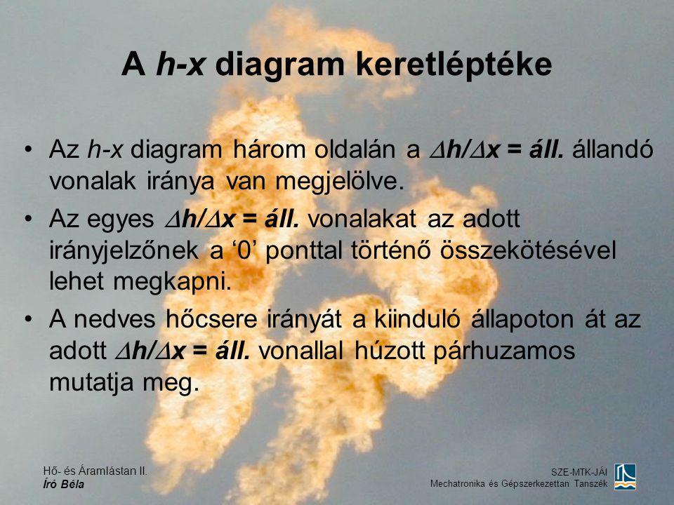 Hő- és Áramlástan II. Író Béla SZE-MTK-JÁI Mechatronika és Gépszerkezettan Tanszék A h-x diagram keretléptéke Az h-x diagram három oldalán a  h/  x
