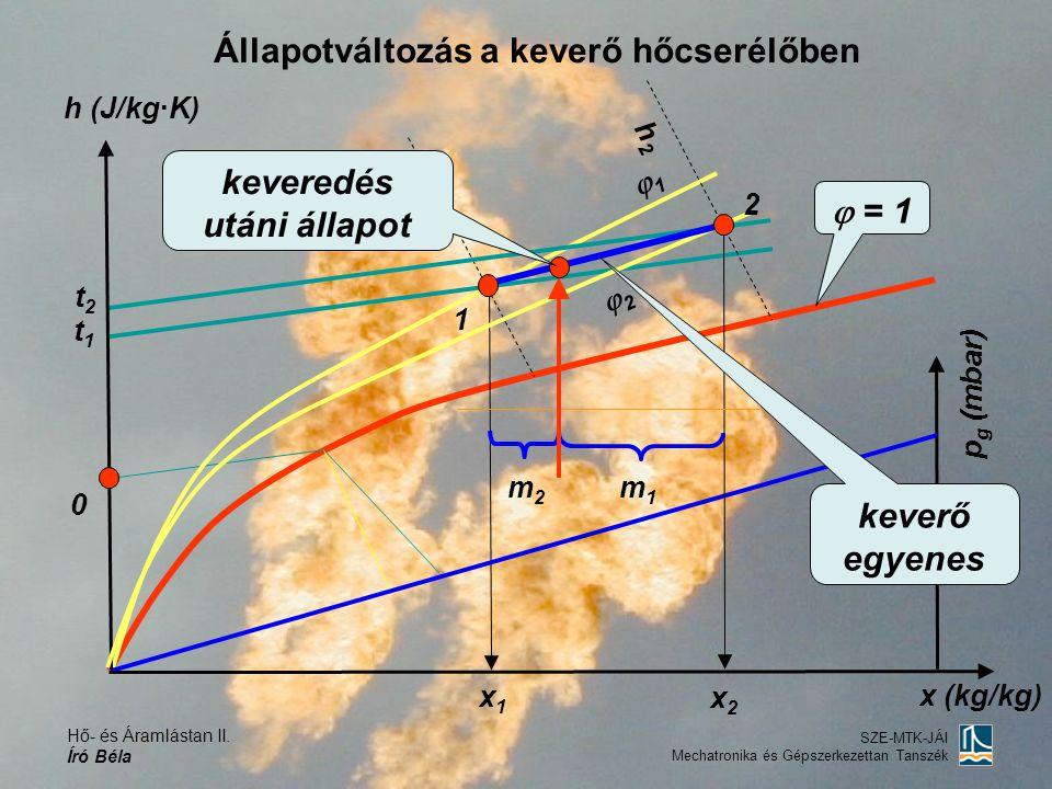 Hő- és Áramlástan II. Író Béla SZE-MTK-JÁI Mechatronika és Gépszerkezettan Tanszék Állapotváltozás a keverő hőcserélőben h (J/kg·K) 0  = 1 11 i1i1