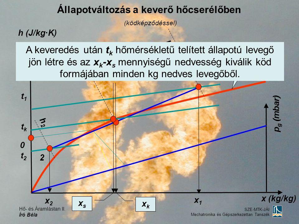 Hő- és Áramlástan II. Író Béla SZE-MTK-JÁI Mechatronika és Gépszerkezettan Tanszék Állapotváltozás a keverő hőcserélőben (ködképződéssel) h (J/kg·K) 0