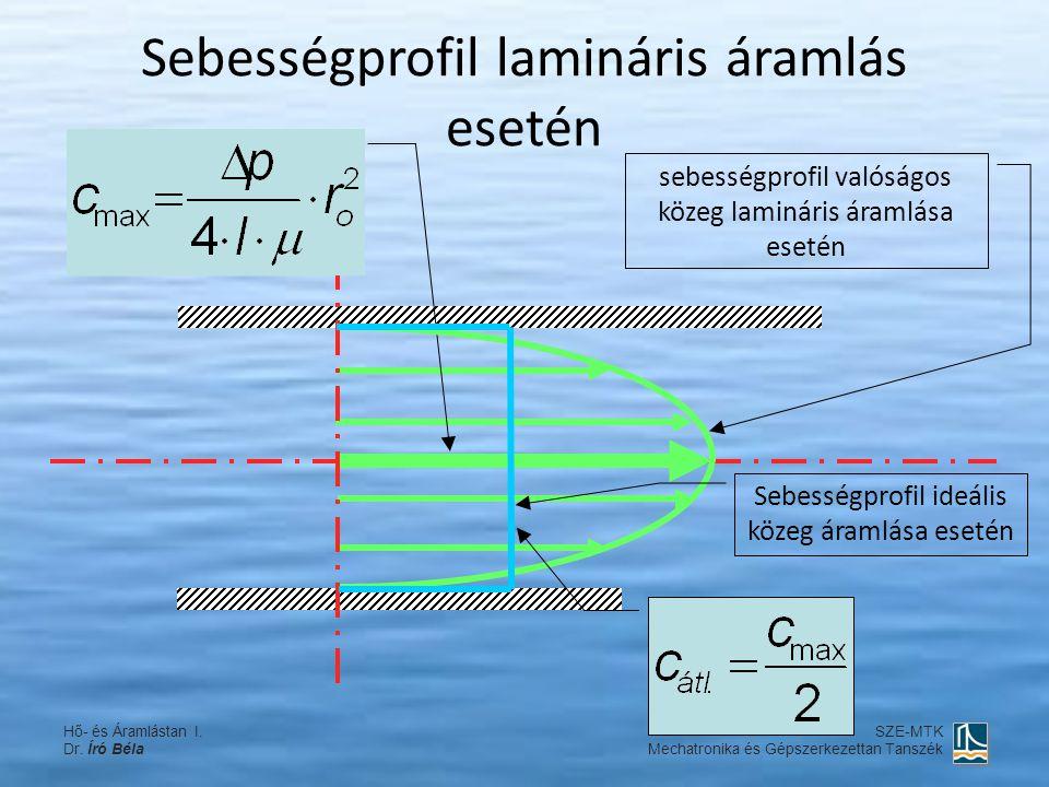 Sebességprofil lamináris áramlás esetén sebességprofil valóságos közeg lamináris áramlása esetén Sebességprofil ideális közeg áramlása esetén Hő- és Á