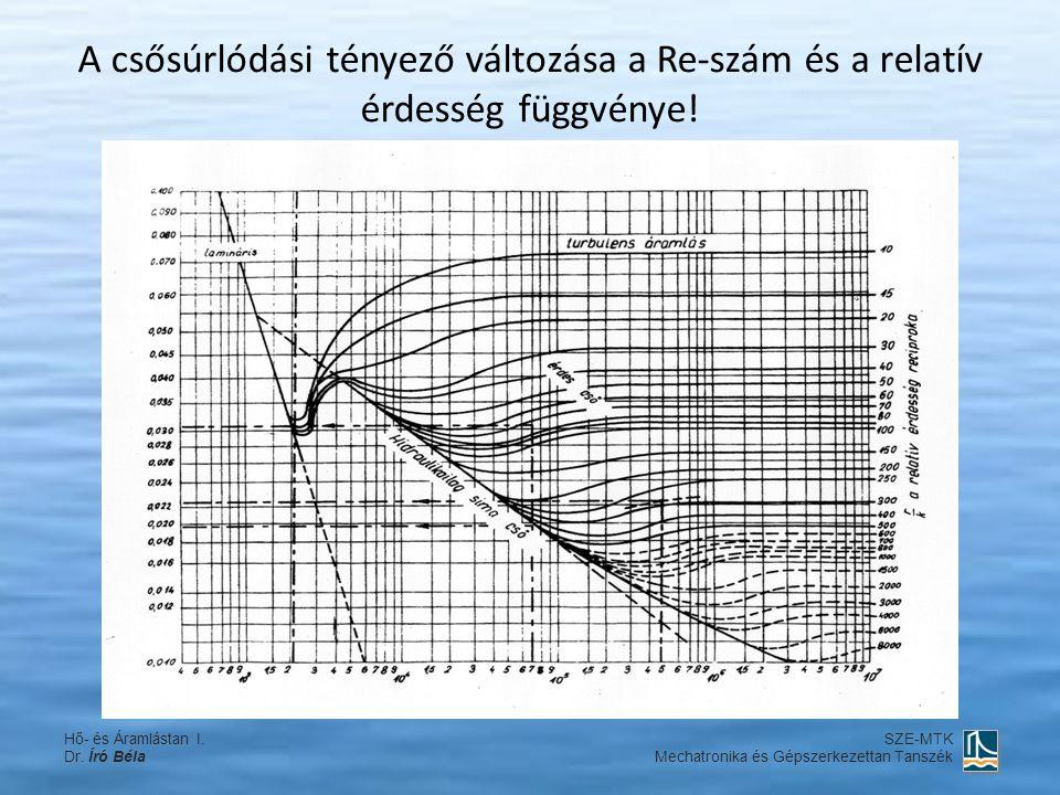 A csősúrlódási tényező változása a Re-szám és a relatív érdesség függvénye! Hő- és Áramlástan I. Dr. Író Béla SZE-MTK Mechatronika és Gépszerkezettan