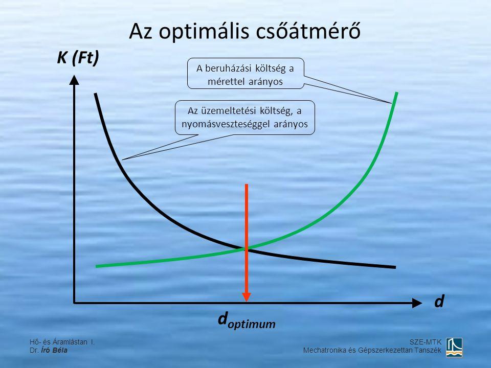 Az optimális csőátmérő K (Ft) d Az üzemeltetési költség, a nyomásveszteséggel arányos A beruházási költség a mérettel arányos d optimum Hő- és Áramlás