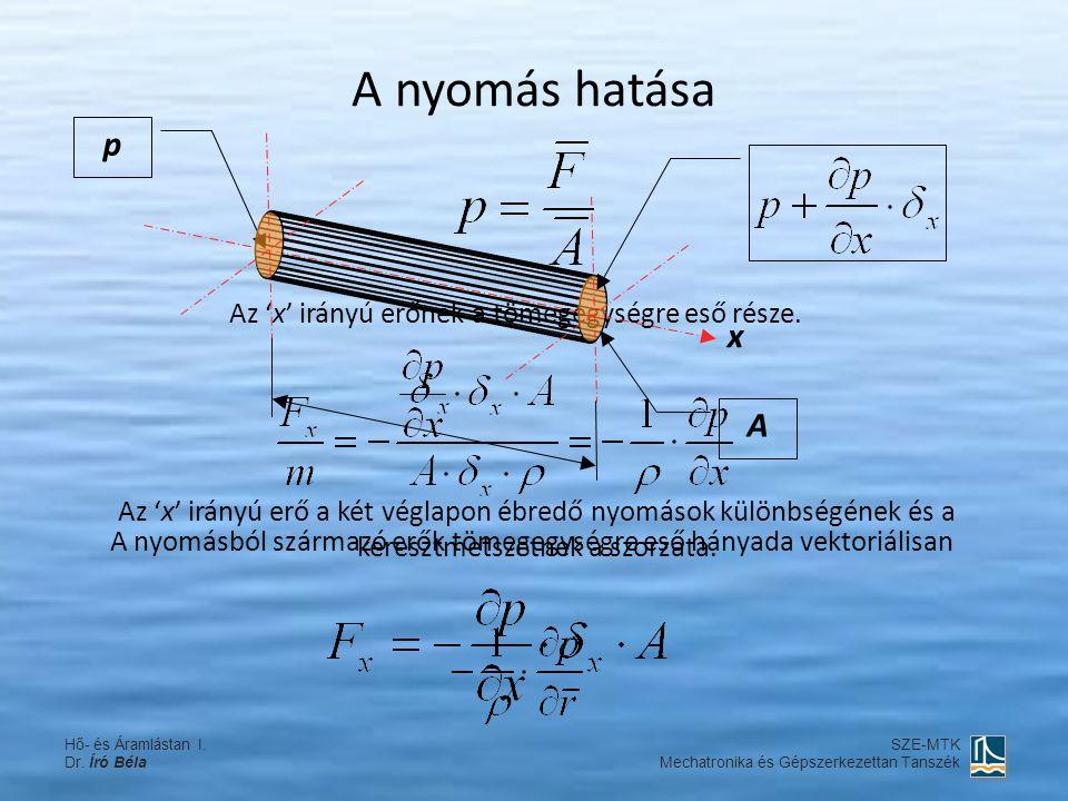 Az 'x' irányú erőnek a tömegegységre eső része. A nyomás hatása x p Az 'x' irányú erő a két véglapon ébredő nyomások különbségének és a keresztmetszet