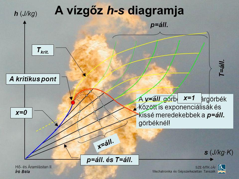 Hő- és Áramlástan II. Író Béla SZE-MTK-JÁI Mechatronika és Gépszerkezettan Tanszék A v=áll. görbék a határgörbék között is exponenciálisak és kissé me