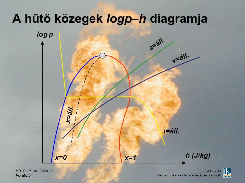 Hő- és Áramlástan II. Író Béla SZE-MTK-JÁI Mechatronika és Gépszerkezettan Tanszék A hűtő közegek logp–h diagramja log p h (J/kg) x=0 x=1 x=áll. s=áll
