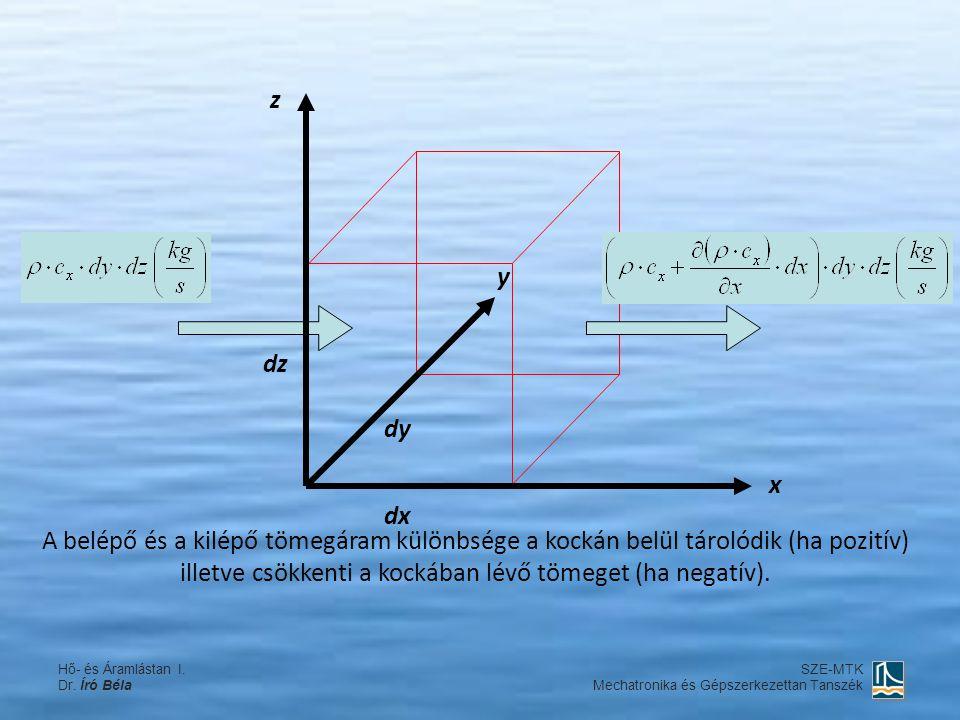 dx dy dz x y z A belépő és a kilépő tömegáram különbsége a kockán belül tárolódik (ha pozitív) illetve csökkenti a kockában lévő tömeget (ha negatív).