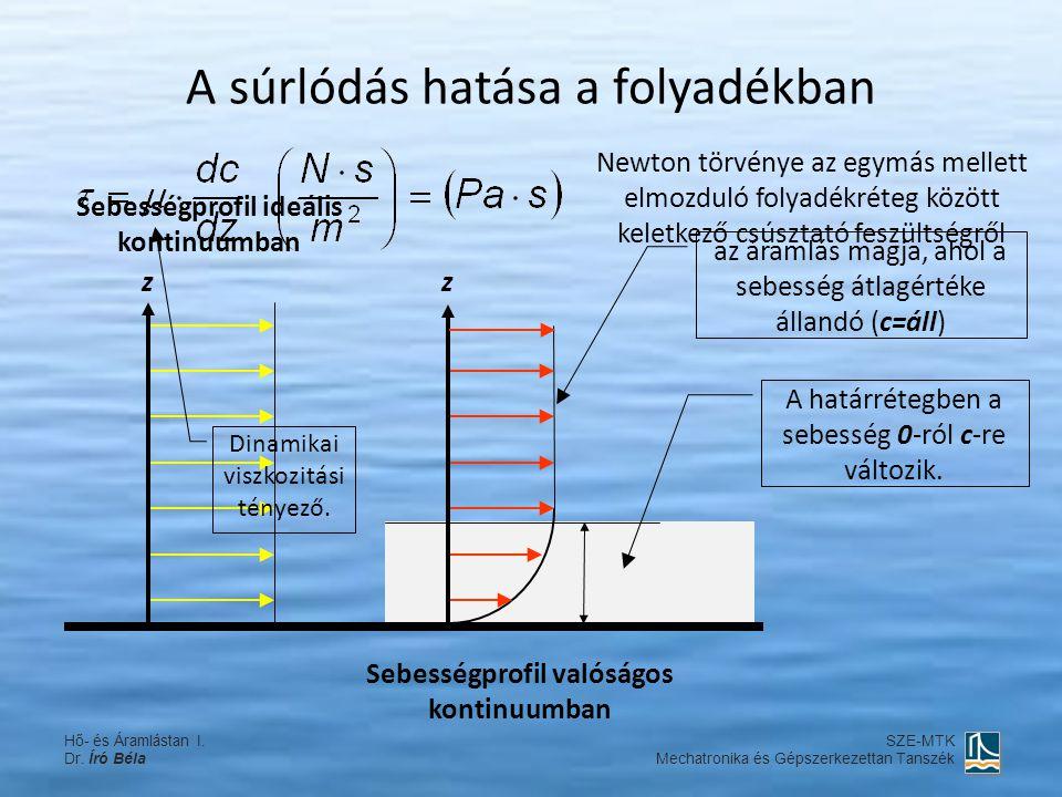 A súrlódás hatása a folyadékban A határrétegben a sebesség 0-ról c-re változik. az áramlás magja, ahol a sebesség átlagértéke állandó (c=áll) Sebesség
