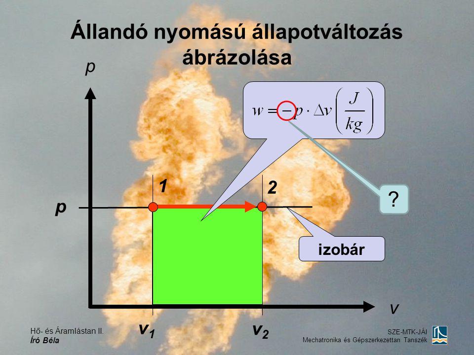 Hő- és Áramlástan II. Író Béla SZE-MTK-JÁI Mechatronika és Gépszerkezettan Tanszék Állandó nyomású állapotváltozás ábrázolása p v 1 2 v2v2 v1v1 p izob