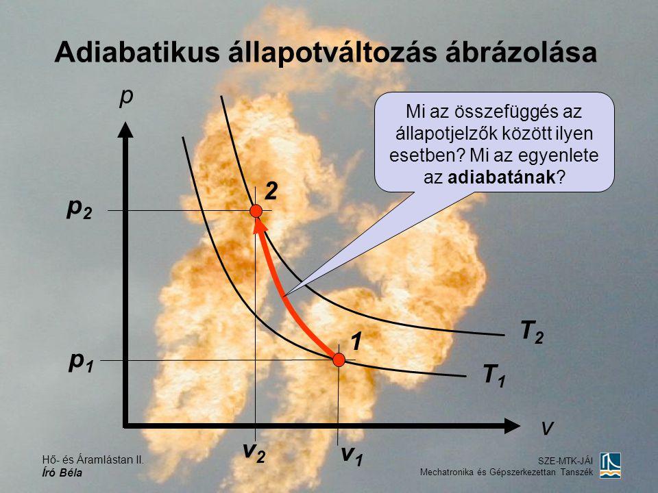 Hő- és Áramlástan II. Író Béla SZE-MTK-JÁI Mechatronika és Gépszerkezettan Tanszék Adiabatikus állapotváltozás ábrázolása p v 1 2 p2p2 p1p1 v1v1 v2v2