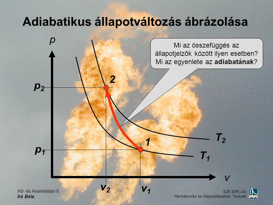 Hő- és Áramlástan II. Író Béla SZE-MTK-JÁI Mechatronika és Gépszerkezettan Tanszék Adiabatikus állapotváltozás ábrázolása Mi az összefüggés az állapot