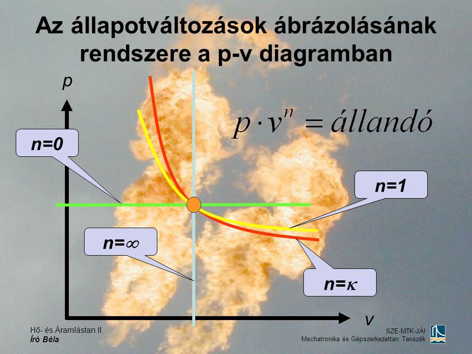 Hő- és Áramlástan II. Író Béla SZE-MTK-JÁI Mechatronika és Gépszerkezettan Tanszék Az állapotváltozások ábrázolásának rendszere a p-v diagramban p v n