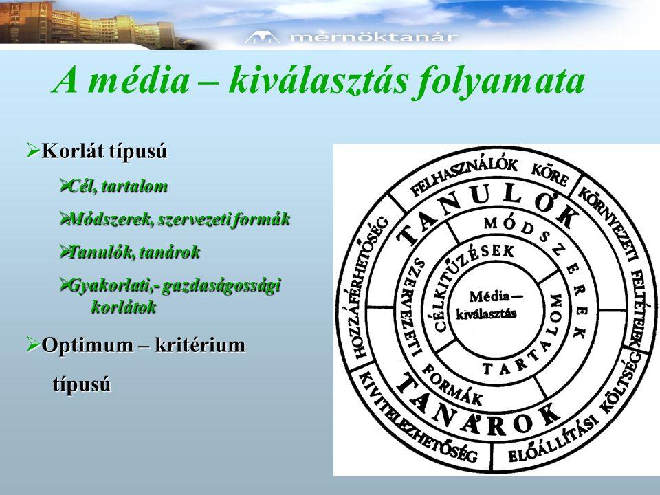 A média – kiválasztás folyamata  Korlát típusú  Cél, tartalom  Módszerek, szervezeti formák  Tanulók, tanárok  Gyakorlati,- gazdaságossági korlát