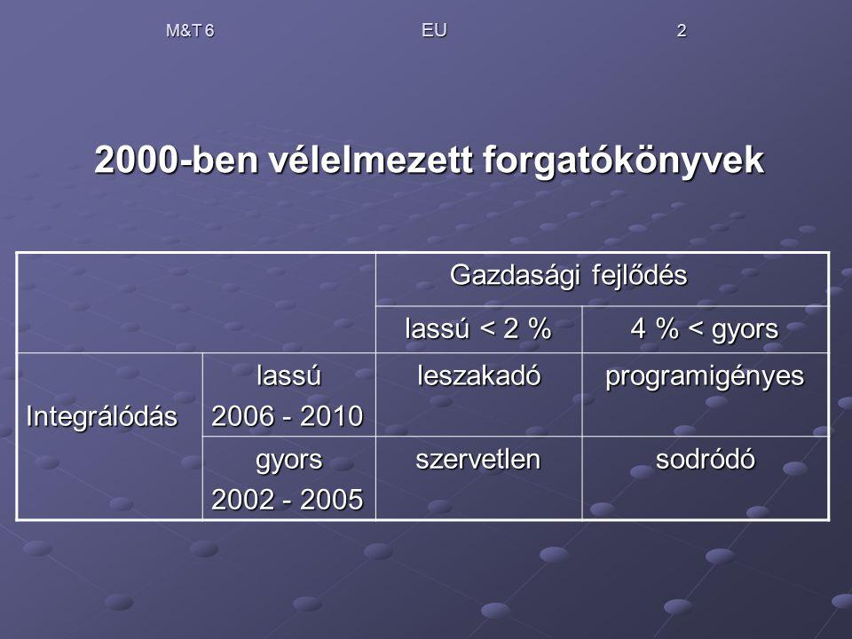 M&T 6 EU 2 2000-ben vélelmezett forgatókönyvek Gazdasági fejlődés fejlődés lassú < 2 % 4 % < gyors Integrálódáslassú 2006 - 2010 leszakadóprogramigény