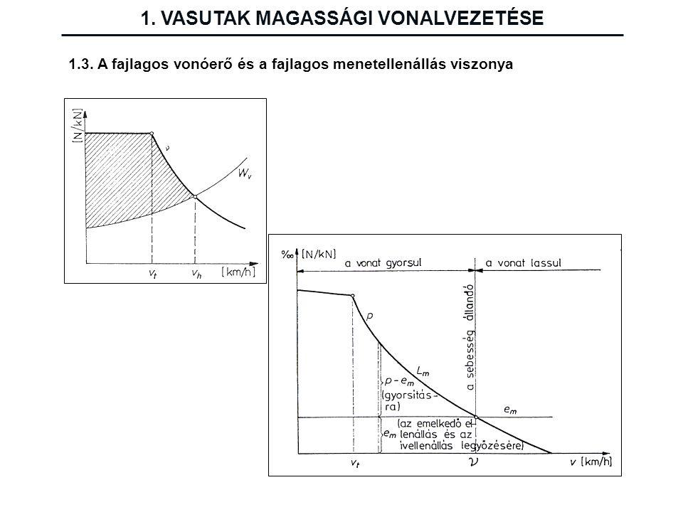 1.3. A fajlagos vonóerő és a fajlagos menetellenállás viszonya 1. VASUTAK MAGASSÁGI VONALVEZETÉSE