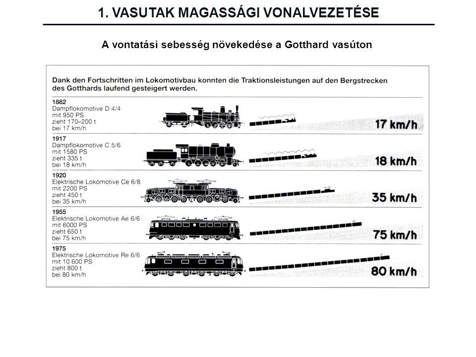 A vontatási sebesség növekedése a Gotthard vasúton