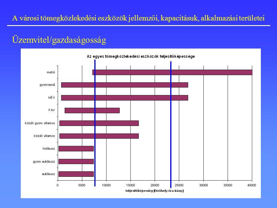 A városi tömegközlekedési eszközök jellemzői, kapacitásuk, alkalmazási területei Üzemvitel/gazdaságosság