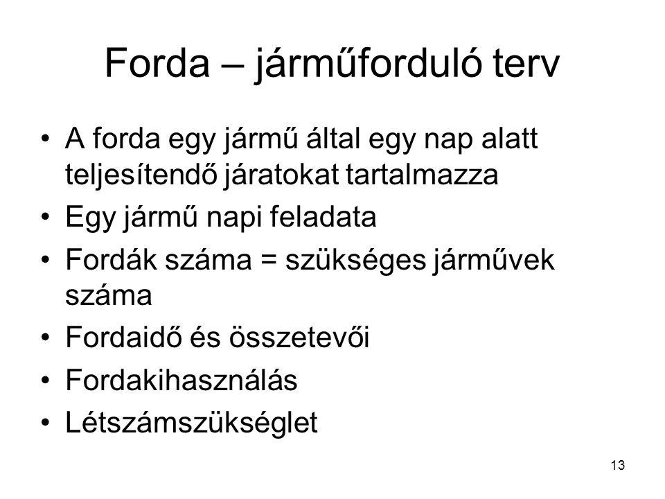 Forda – járműforduló terv A forda egy jármű által egy nap alatt teljesítendő járatokat tartalmazza Egy jármű napi feladata Fordák száma = szükséges já