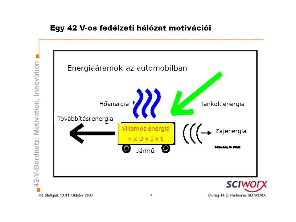 Egy 42 V-os fedélzeti hálózat motivációi Energiaáramok az automobilban Tankolt energia Továbbítási energia Hőenergia Jármű Zajenergia Villamos energia  x U x I x t