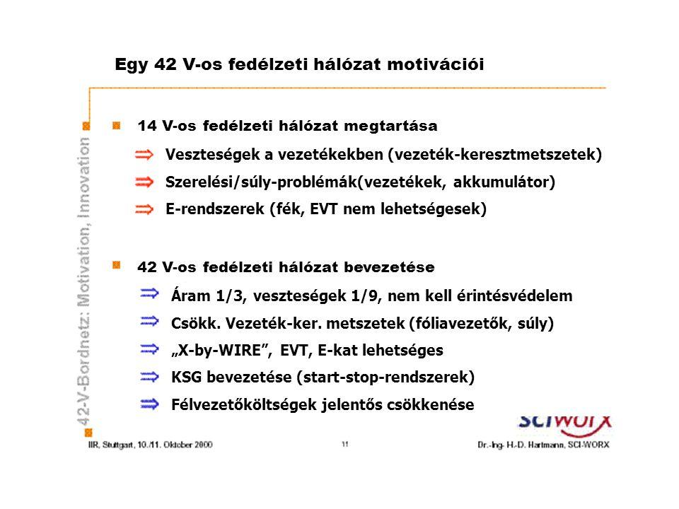 Egy 42 V-os fedélzeti hálózat motivációi 14 V-os fedélzeti hálózat megtartása 42 V-os fedélzeti hálózat bevezetése Veszteségek a vezetékekben (vezetékkeresztmetszetek) Szerelési/súly-problémák(vezetékek, akkumulátor) E-rendszerek (fék, EVT nem lehetségesek) Áram 1/3, veszteségek 1/9, nem kell érintésvédelem Csökk.