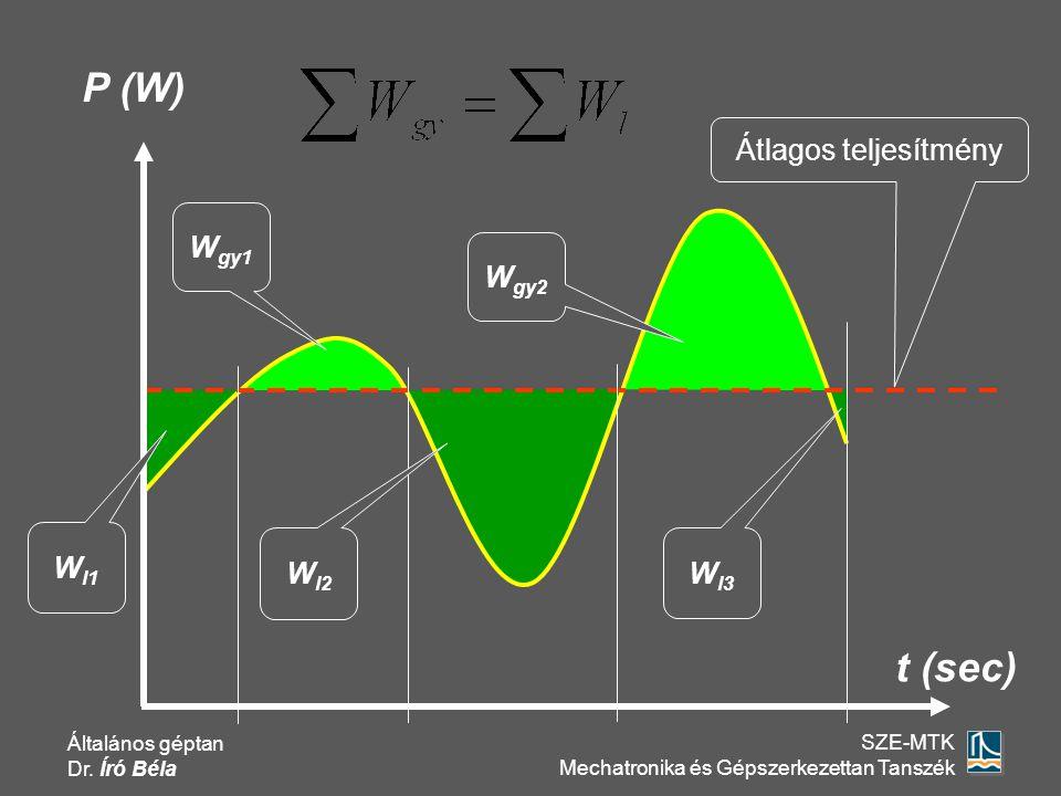 Általános géptan Dr. Író Béla SZE-MTK Mechatronika és Gépszerkezettan Tanszék P (W) t (sec) Átlagos teljesítmény W gy1 W gy2 W l2 W l3 W l1
